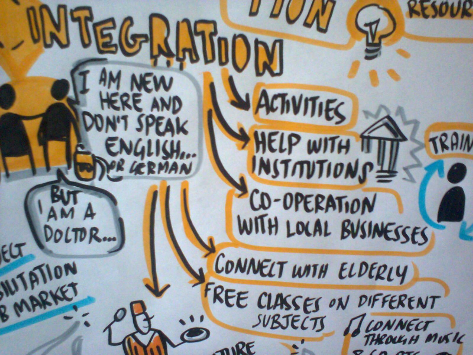 ESF Transnational Plattform Konferenz